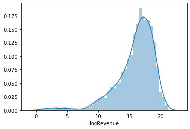 log-Revenue Distribution